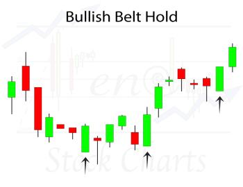 Bullish Belt Hold Candlestick Pattern