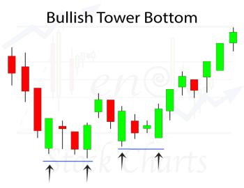 Bullish Tower Bottom Candlestick Pattern