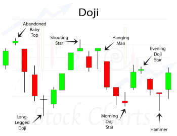 Doji Candlestick Patterns