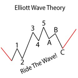 elliott-wave-slider-max, learn technical analysis