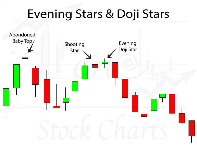 Evening doji star bearish reversal