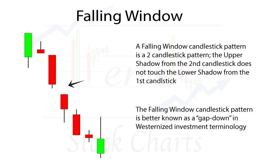 Falling Window Candlestick Pattern