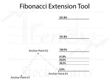 Stock Chart Tools, Fibonacci Extension Tool