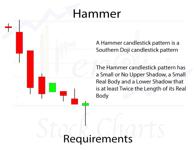 Hammer Candlestick Pattern Requirements