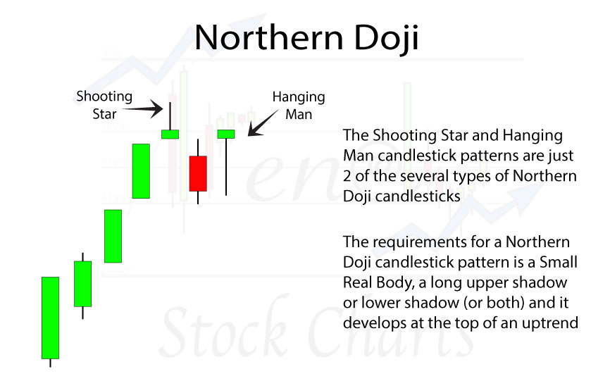 northern-doji-slider-h