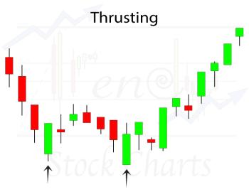 Thrusting Candlestick Pattern, Bullish Reversal Candlestick Pattern