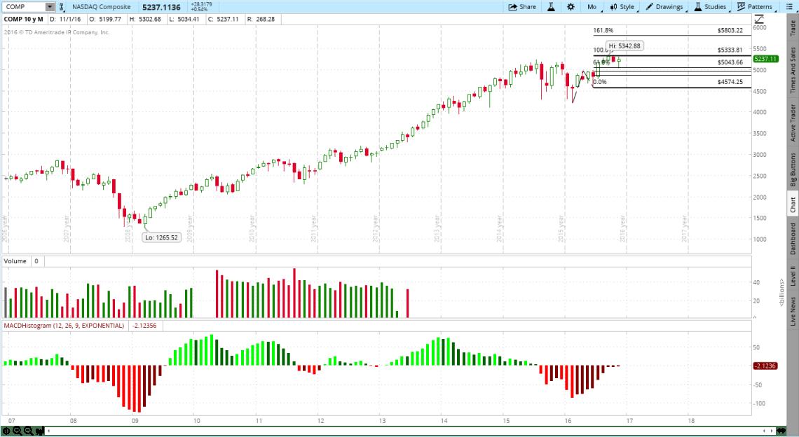 NASDAQ Composite (COMP), Trump Rally