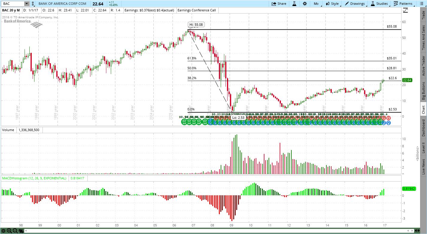 1/21/2017 - Bank of America (BAC) - Trendy Stock Charts