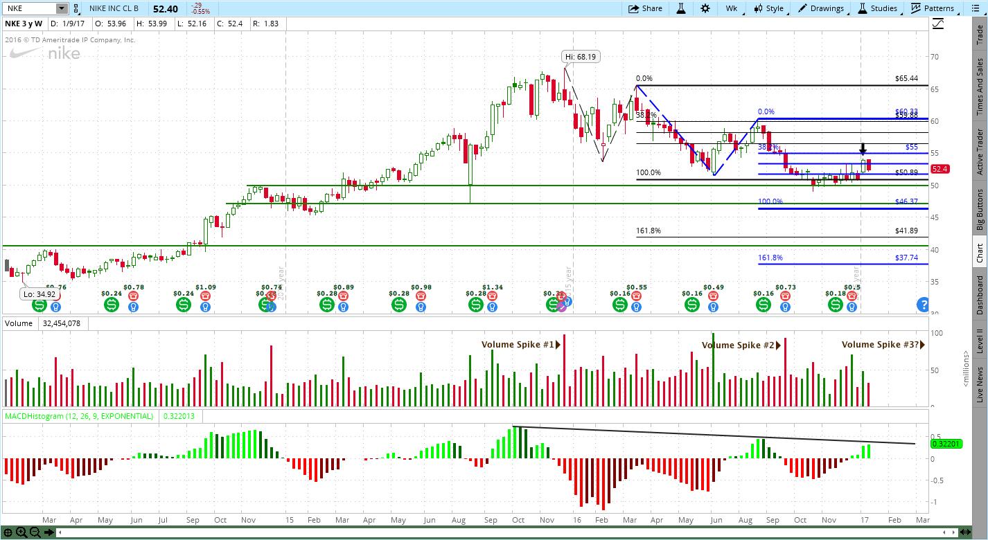 1122017 under armour uaa nike nke trendy stock charts under armour uaa nike biocorpaavc