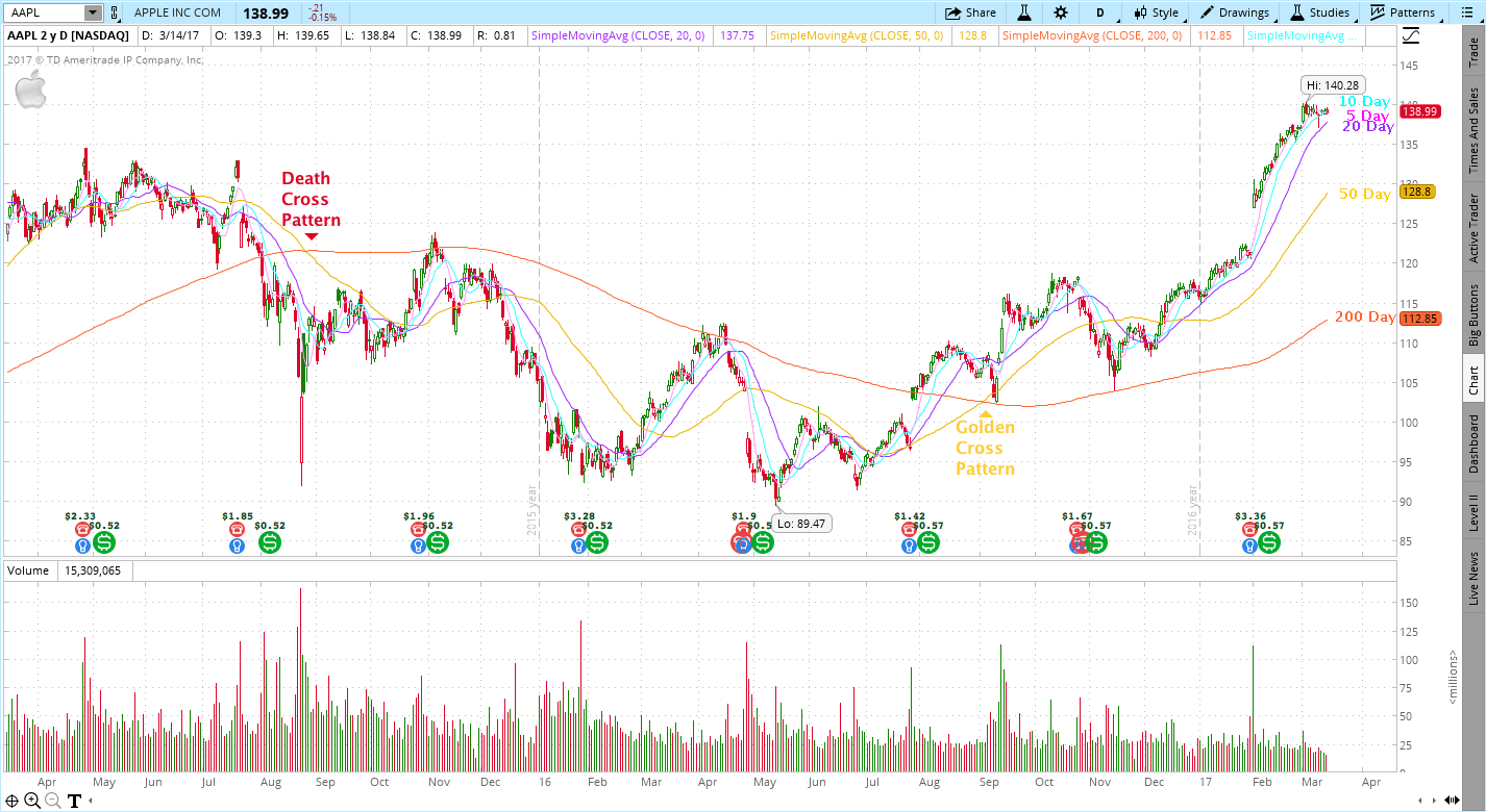 Death Cross Pattern for Apple (AAPL)