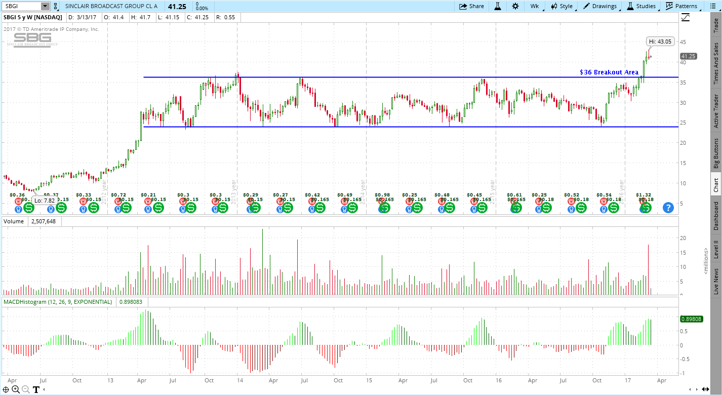 Sinclair Broadcast Group (SBGI) Stock Chart