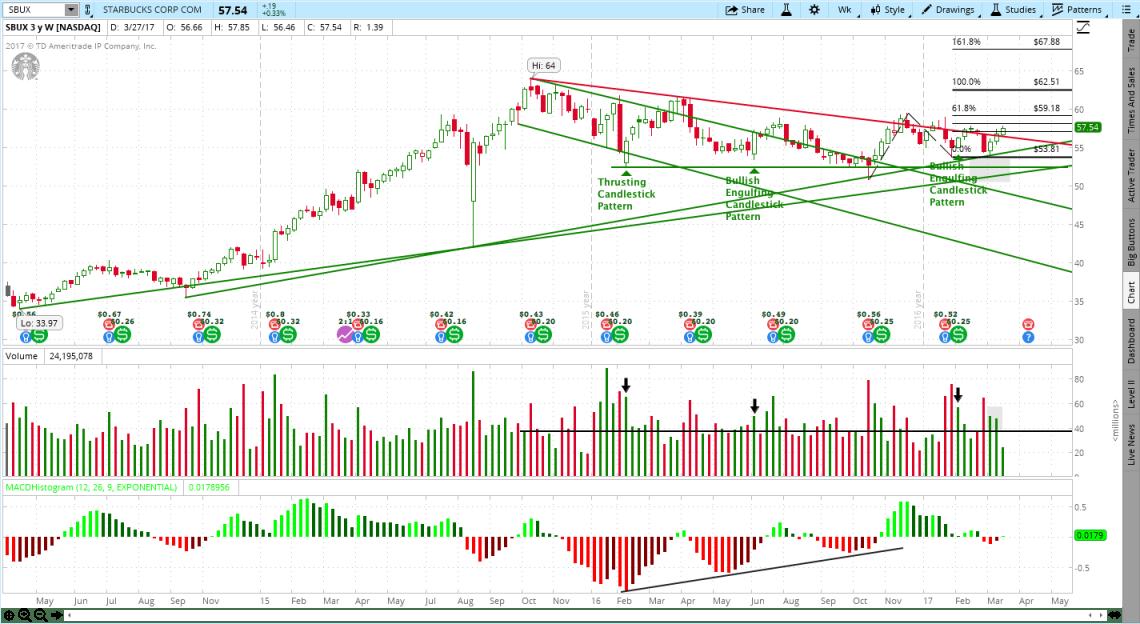 Starbucks (SBUX) Stock Chart