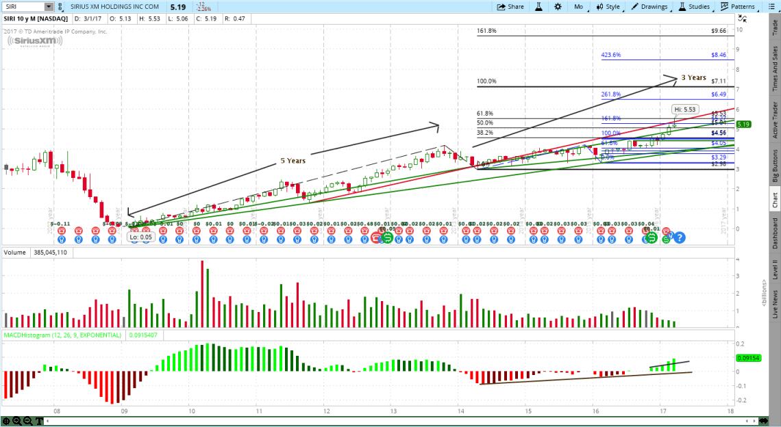Sirius XM Holdings (SIRI) Stock Chart