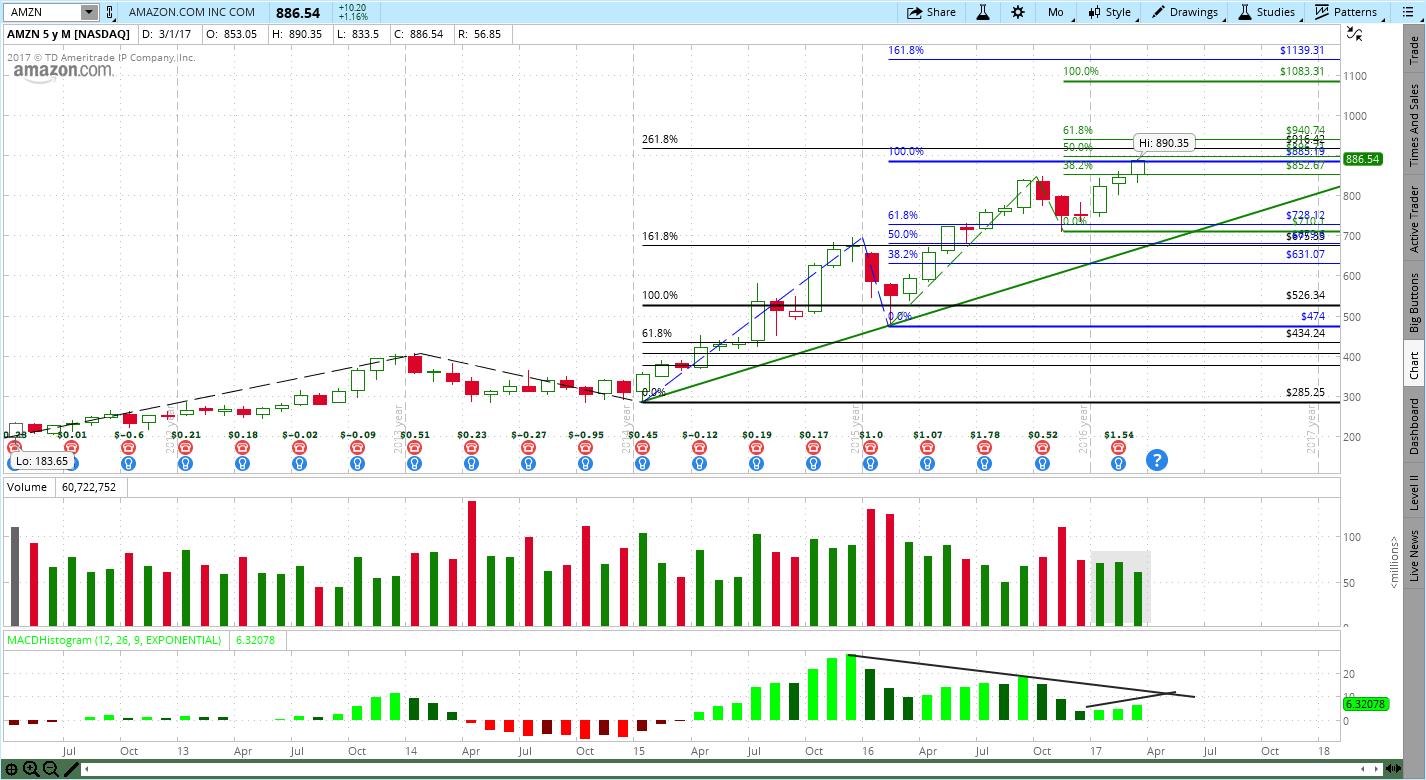 412017 amazon amzn netflix nflx stock chart review amazon amzn netflix nflx stock chart review biocorpaavc