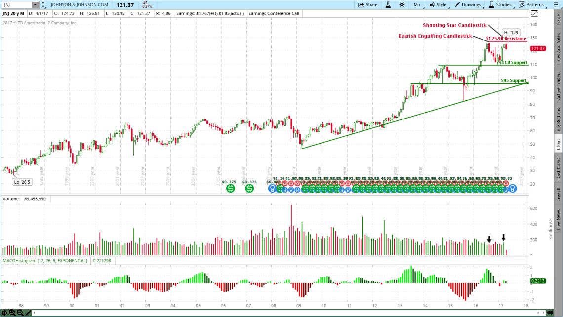 Johnson & Johnson (JNJ) Stock Chart