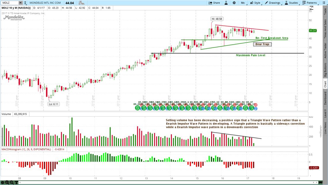 Mondelez International (MDLZ) Stock Chart