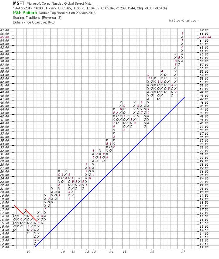 Microsoft (MSFT) Stock Chart, P&F Chart