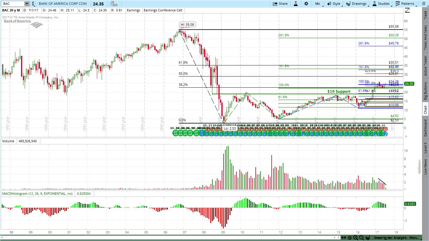 BAC, C & JPM, Bank of America (BAC)