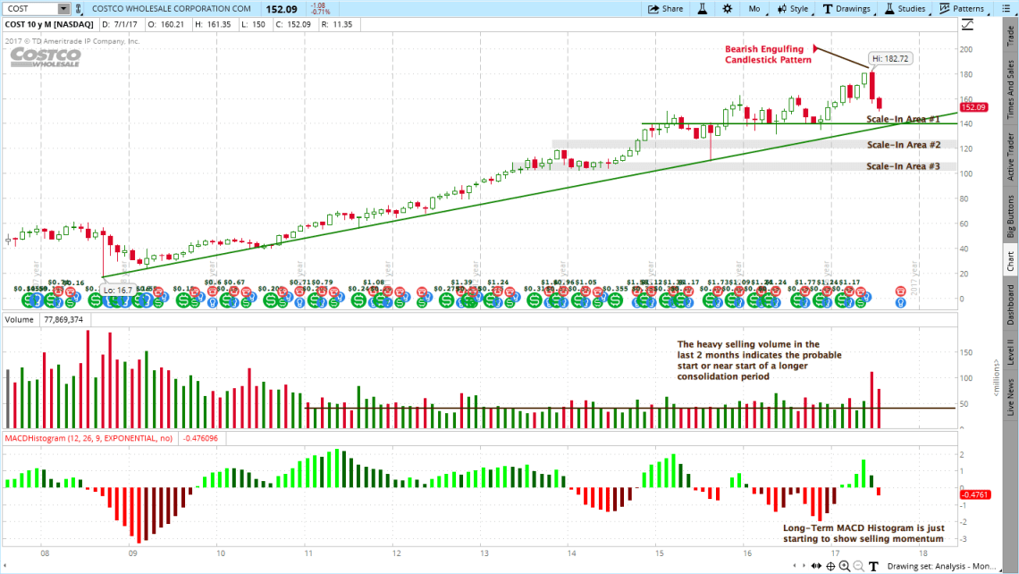 Costco (COST) Stock Chart Review