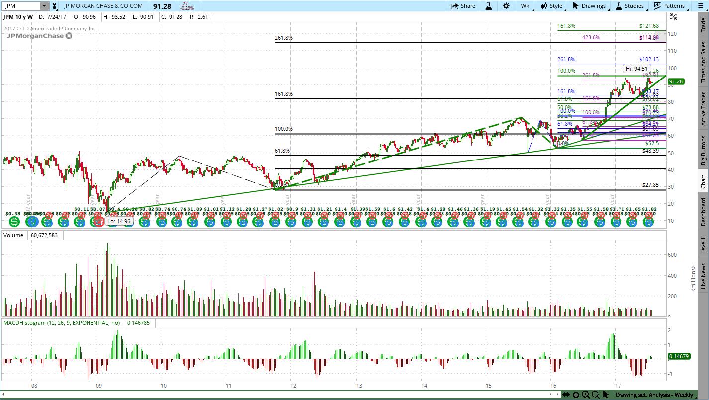JP Morgan (JPM)
