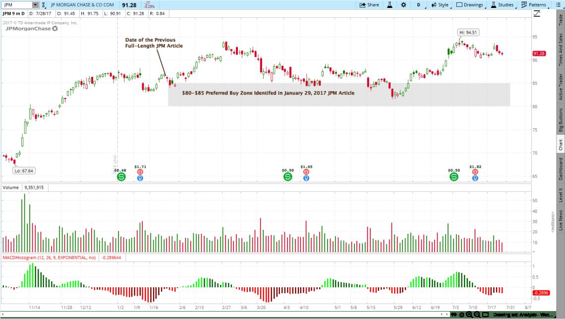 JP Morgan Chase (JPM)
