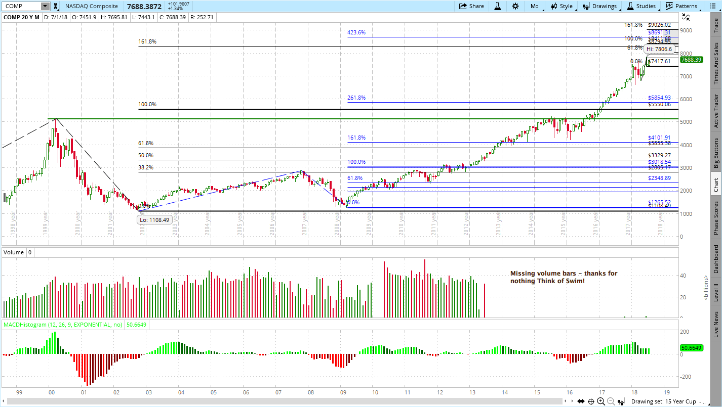 NASDAQ Composite Price Target Watch