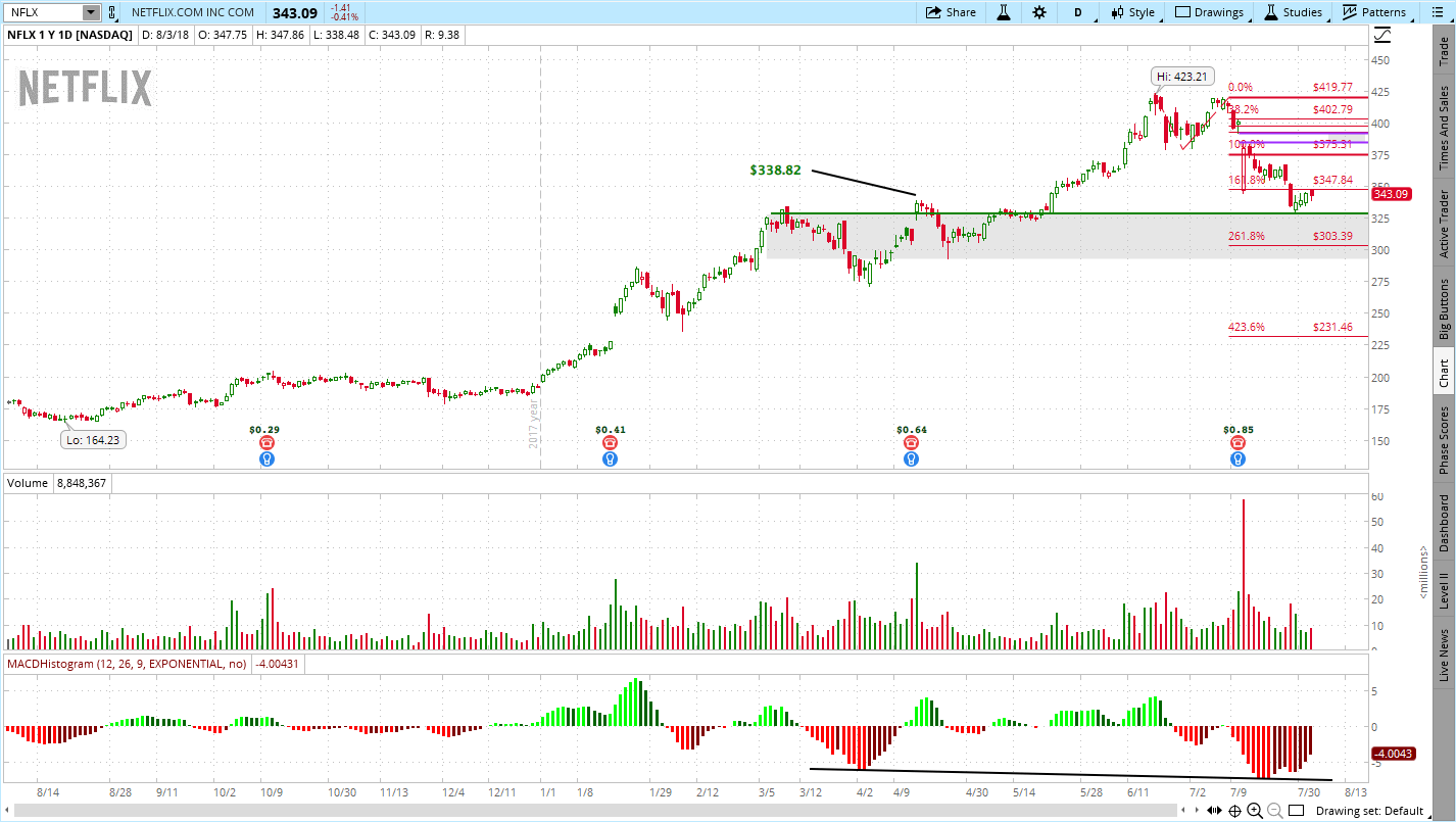 8/4/2018 - Post-Earnings Stock Chart Analysis for Netflix (NFLX)