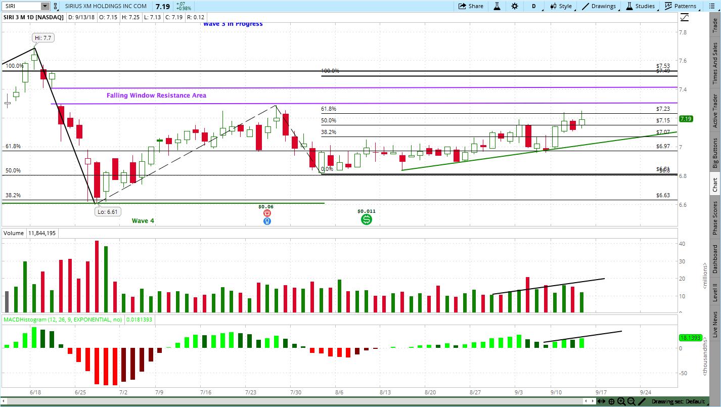 Stock Chart Analysis for Sirius XM Holdings (SIRI)