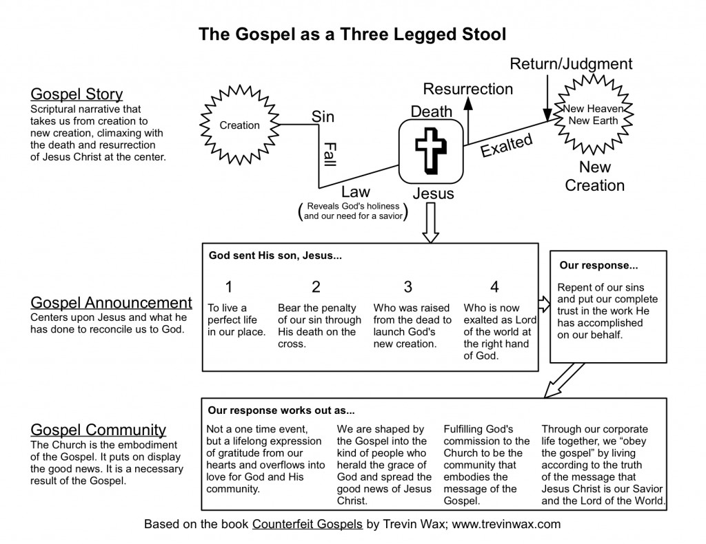 A Visual Explanation Of The Gospel Story Announcement