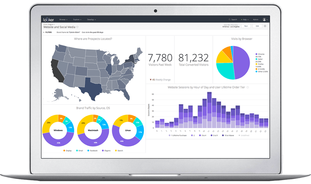 Looker dashboard showing data analytics maps and charts