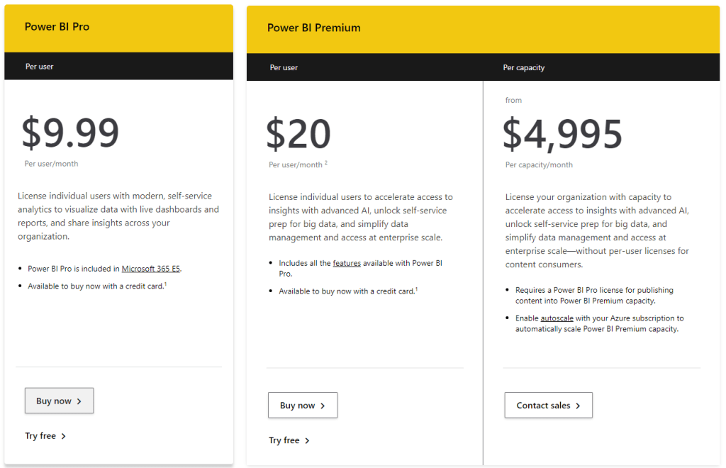 Table showing prices for Power BI monthly subscription plans