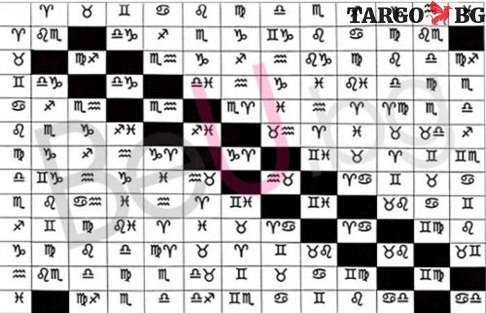 Астрологична таблица