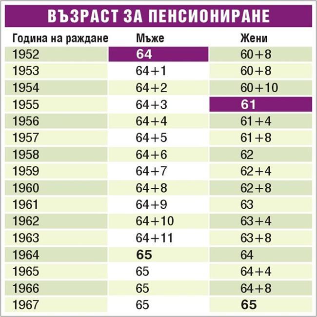 Възраст за пенсиониране след 2015 година