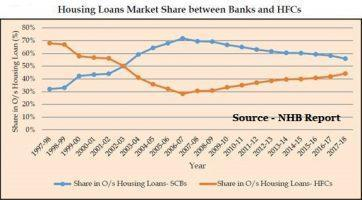 Housing Finance Companies (HFCs) – An Overview