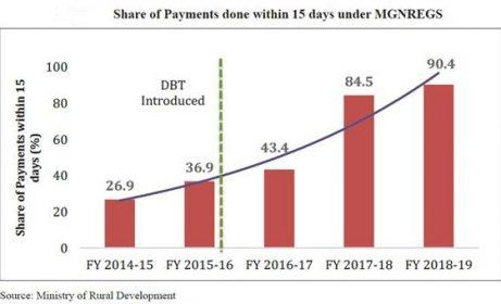 Efficiency and Efficacy of MGNREGS – The Economic Survey