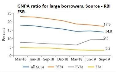Banks' NPA – Taking Stock..