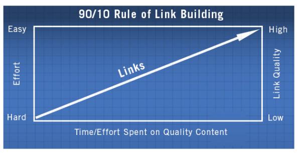 Rule-of-backlinks
