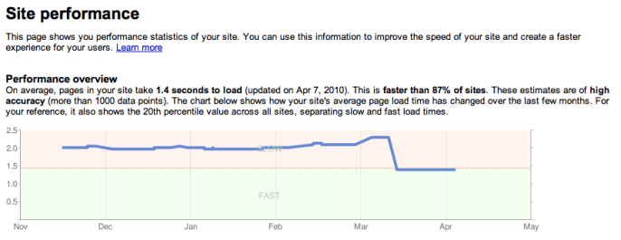 is-your-website-fast-enough