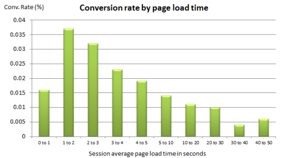 Conversion rate by page load speed