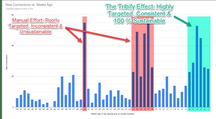 The Tribify Effect vs. a manual effort!