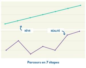 parcours en 7 étapes