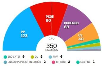 elecciones 20d 1