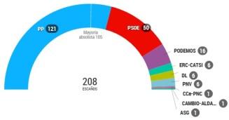 elecciones 20d 2