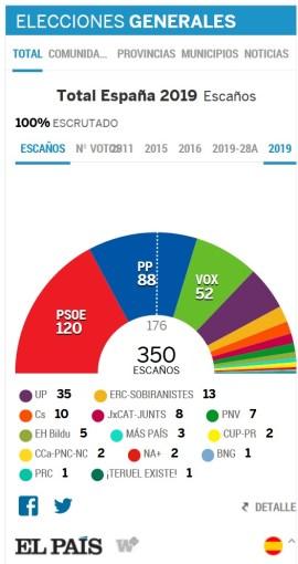 Resultados de las segundas elecciones generales de 2019