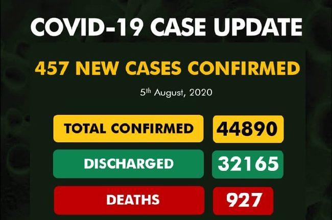 NCDC confirms 457 cases