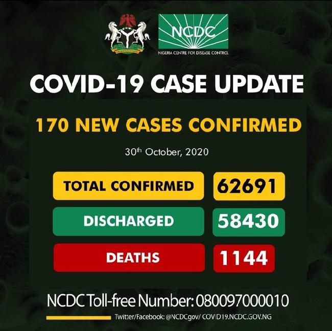 NCDC confirms 170 cases