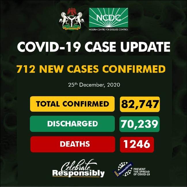 Nigeria records 712 cases