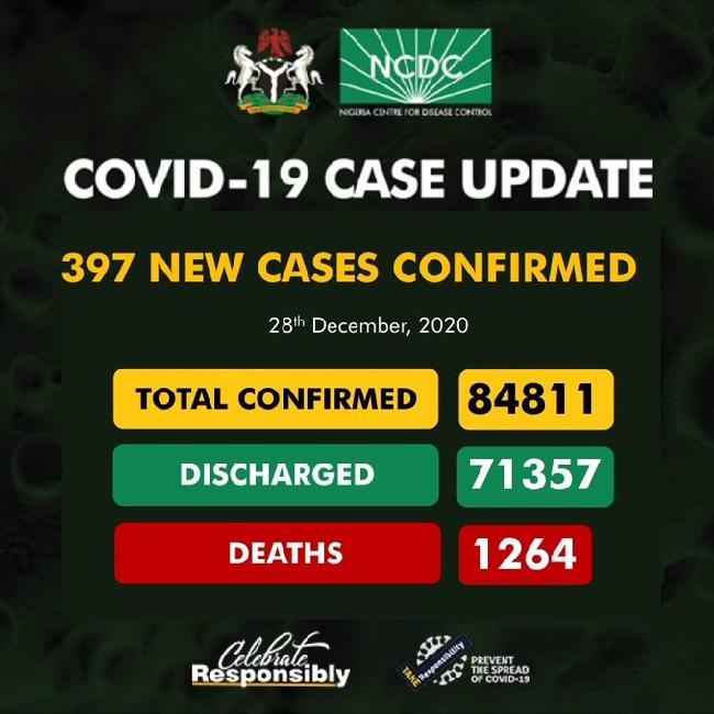 NCDC confirms 397 cases