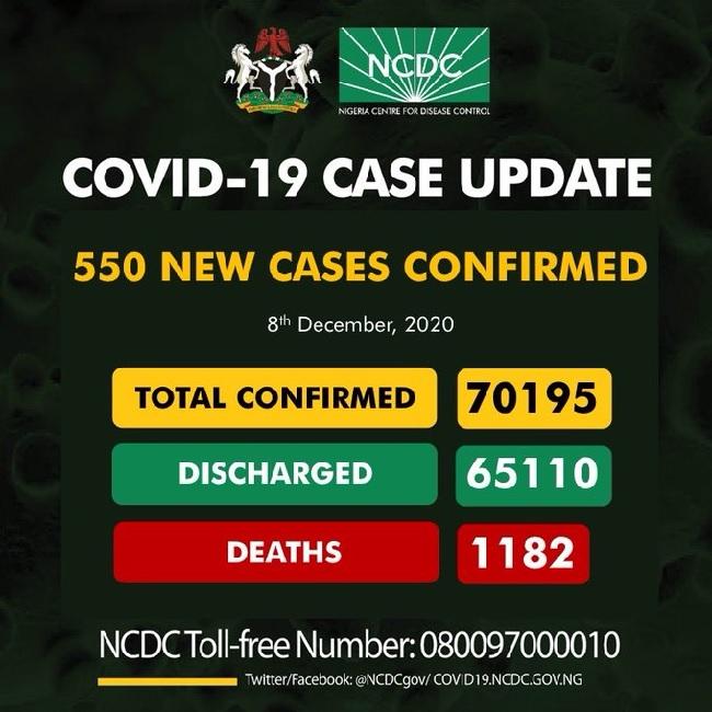 Nigeria records 550 cases