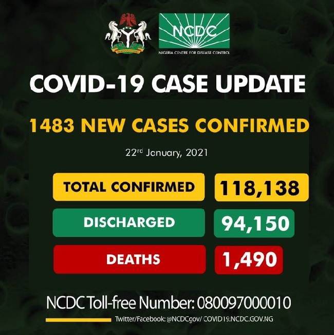 NCDC confirms 1483 infections